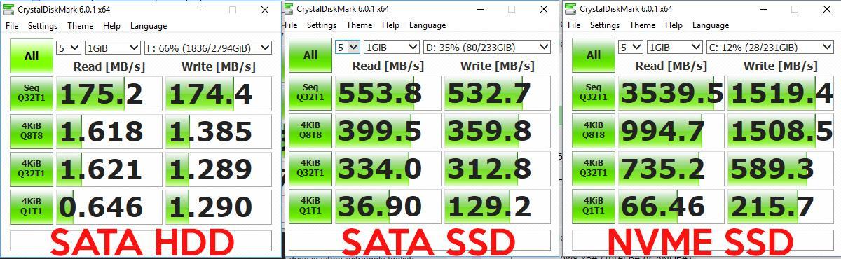 сравнение скорости ssd sata3 hdd nvme