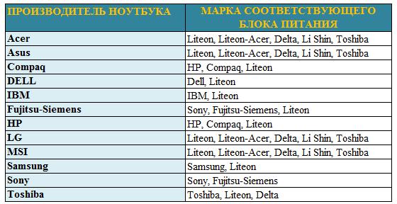 Таблица производителей блока питания ноутбука